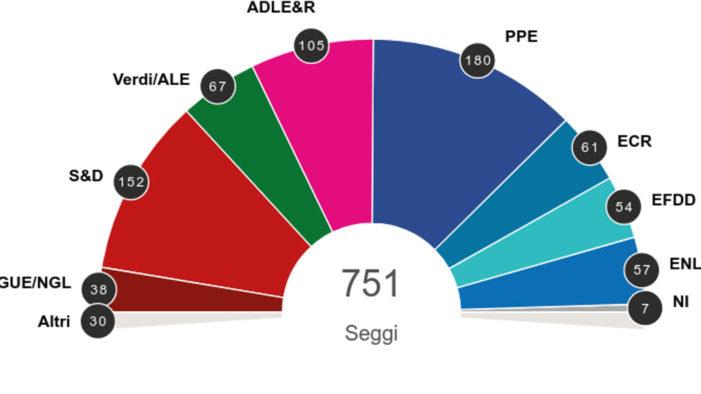ELEZIONI EUROPEE maggio 2019: non cambiano sostanzialmente gli equilibri politici in Europa grazie anche ad un ottimo risultato ottenuto in generale dal PARTITO POPOLARE EUROPEO